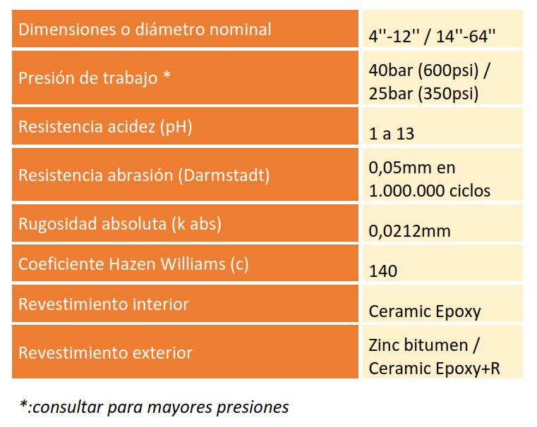 caracteristicas linea ecw