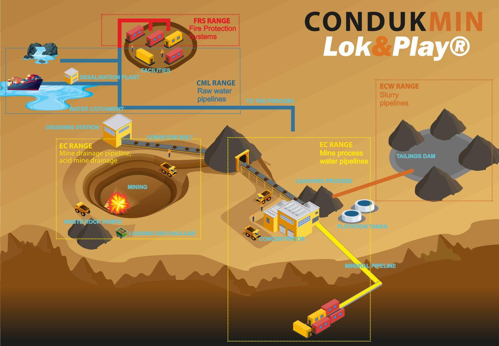 Gama CONDUKMIN Lok&Play