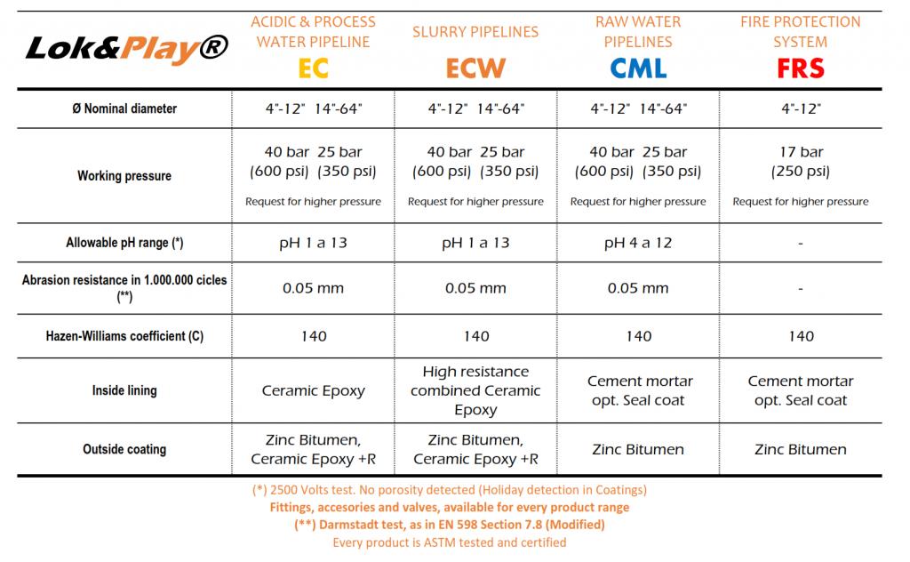 Main specs of the CONDUKMIN Lok&Play pipelines range